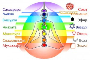 Энергетические центры сознания