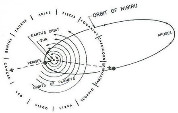 Орбита планеты Нибиру