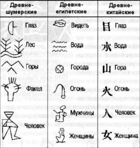 Первые иероглифы