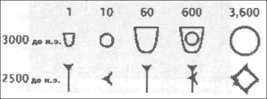 Видоизменение числительных шумерского языка из иероглифов в клинопись