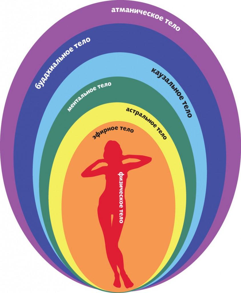 Энергетическая структура человека
